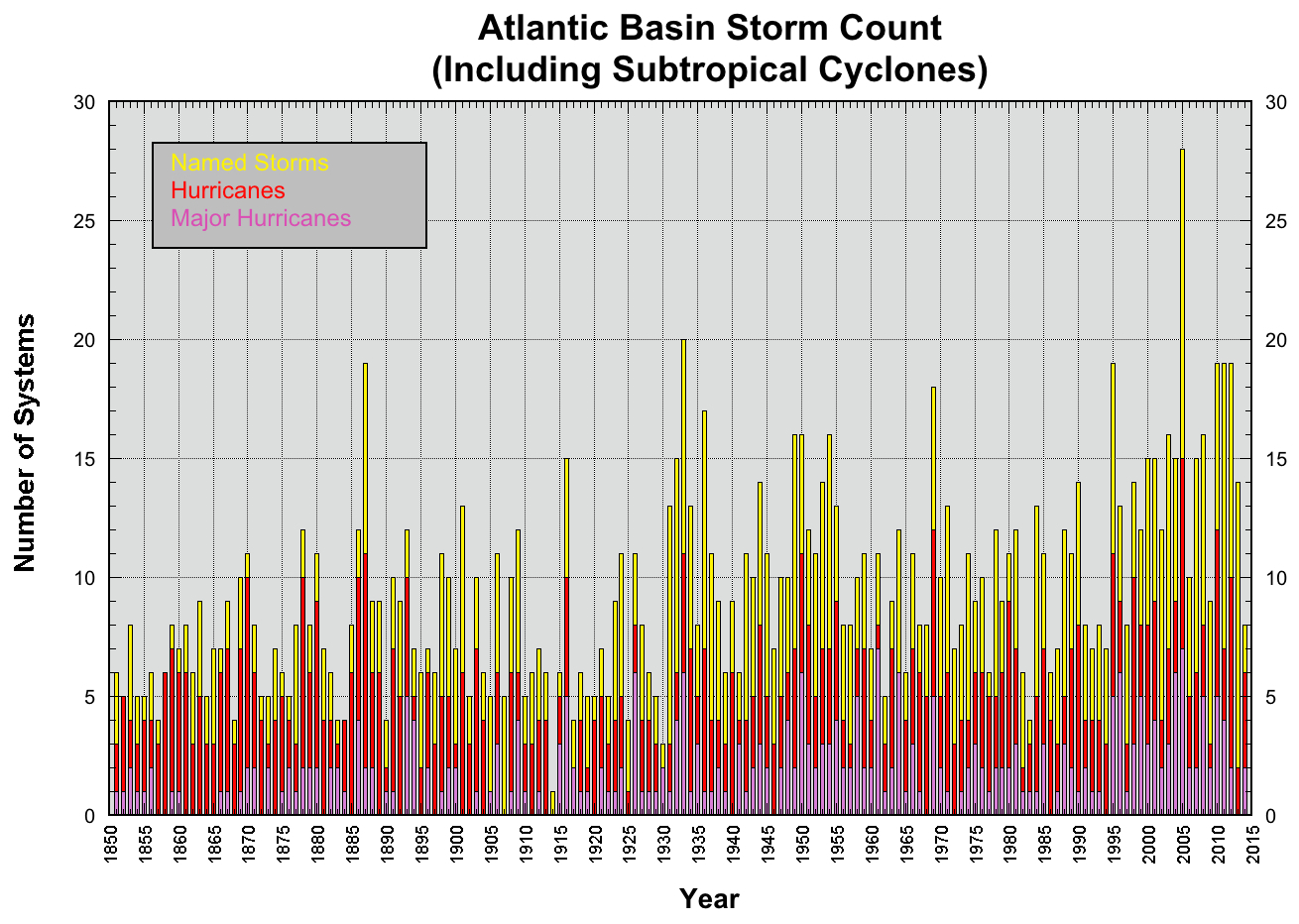Atlantic Basin Storm Count Since 1850