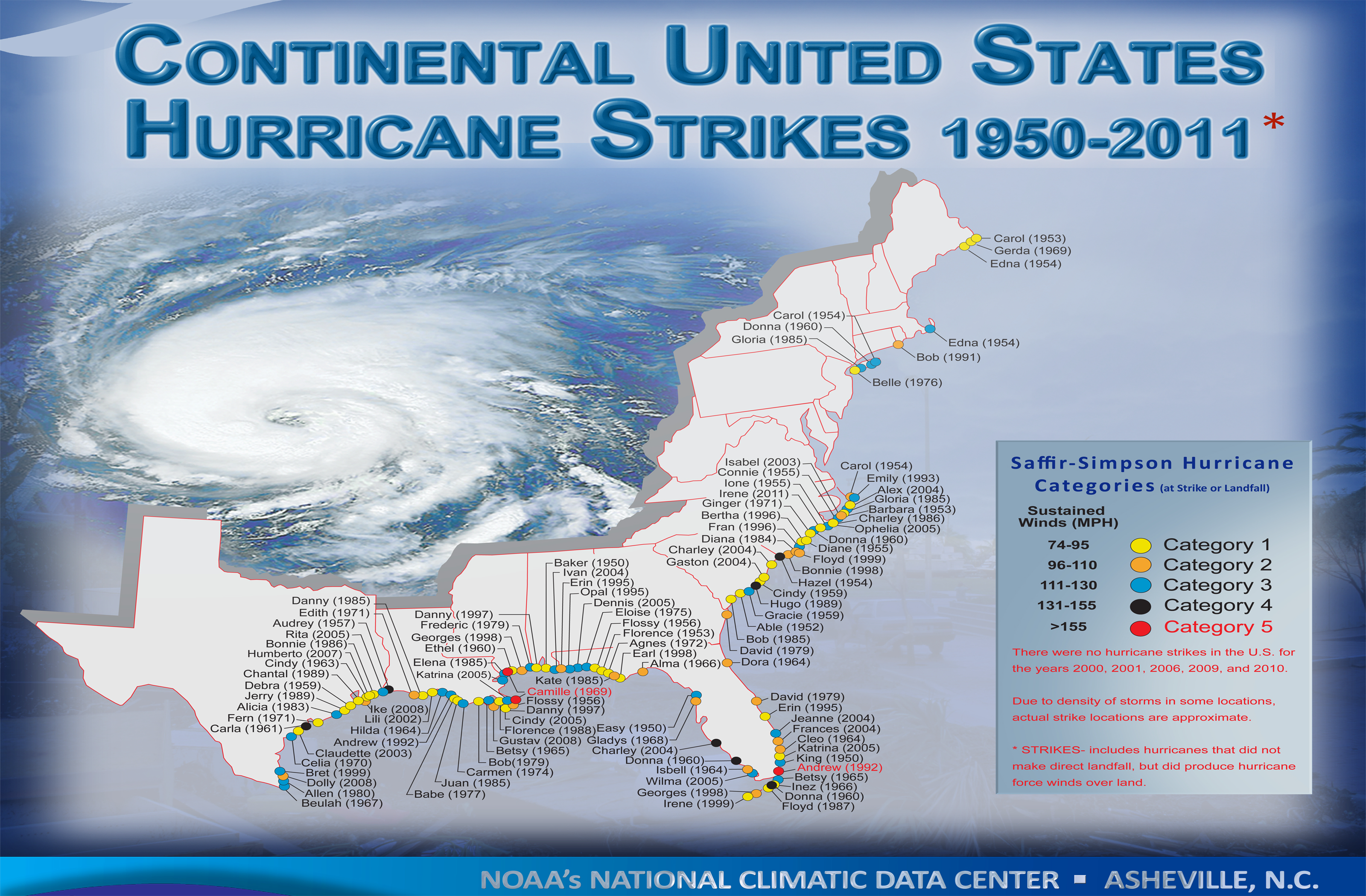 Different Hurricane Categories