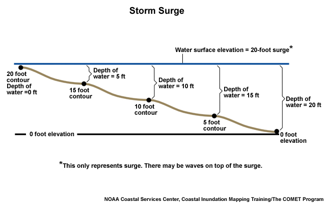 Storm Surge Frequently Asked Questions - What's the current elevation
