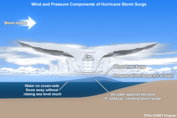How does a storm surge form