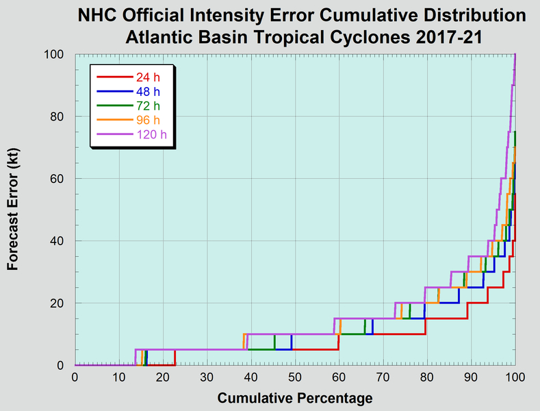 Cumulative distribution of long-term official Atlantic basin tropical cyclone intensity forecast errors