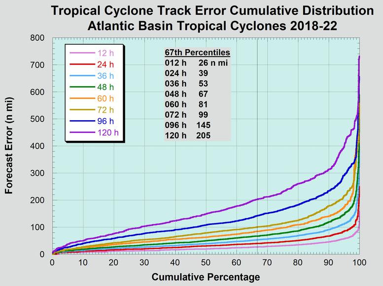 Cumulative distribution of long-term official Atlantic basin tropical cyclone track forecast errors