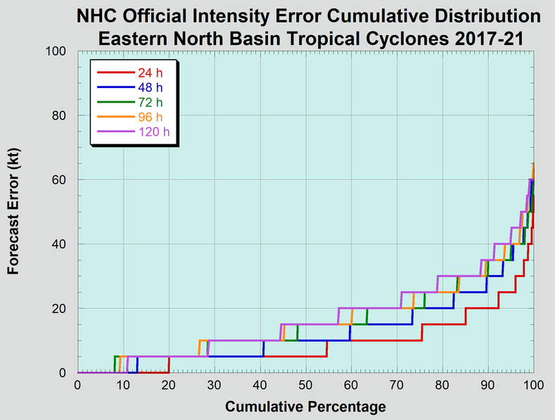 Cumulative distribution of long-term official eastern North Pacific basin tropical cyclone intensity forecast errors