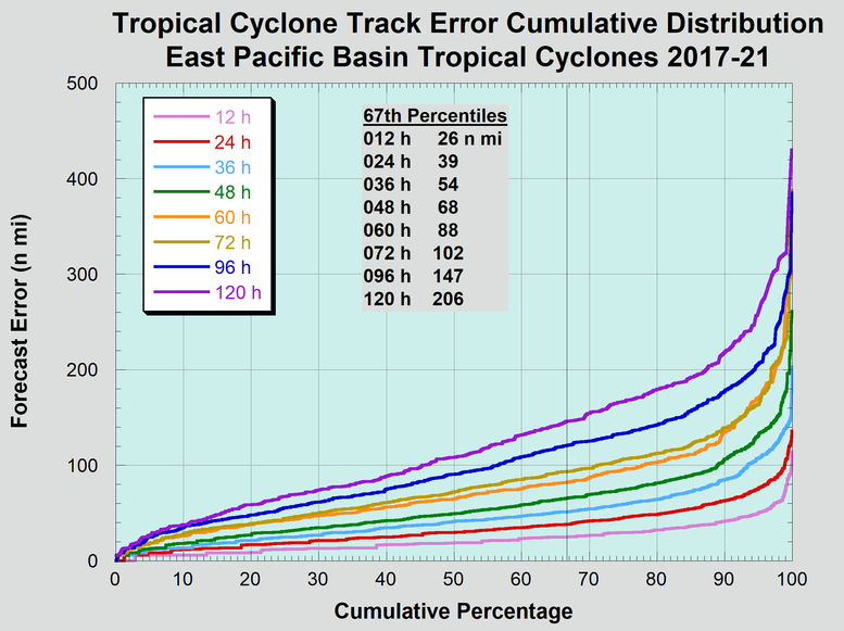 Cumulative distribution of long-term official eastern North Pacific basin tropical cyclone track forecast errors
