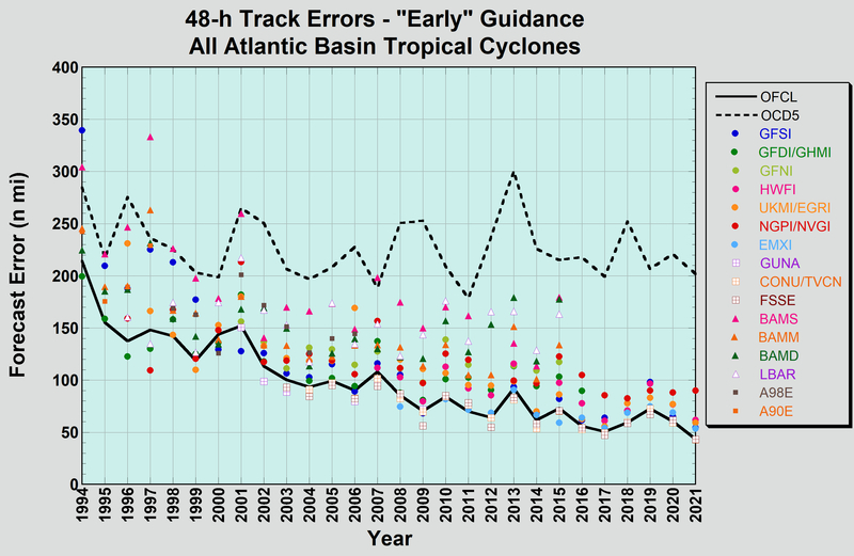 Annual average model track errors for
